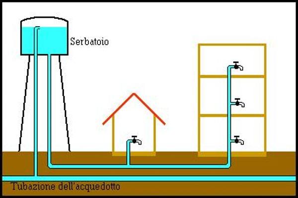 Schema di un'acquedotto