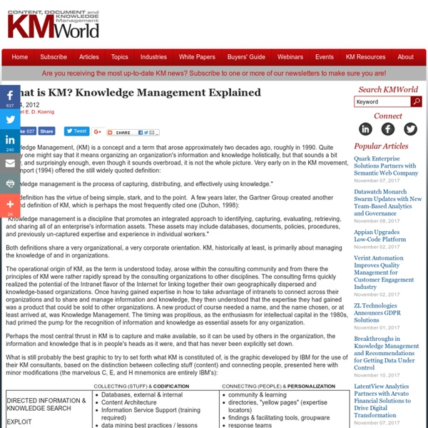 What is KM? Knowledge Management Explained
