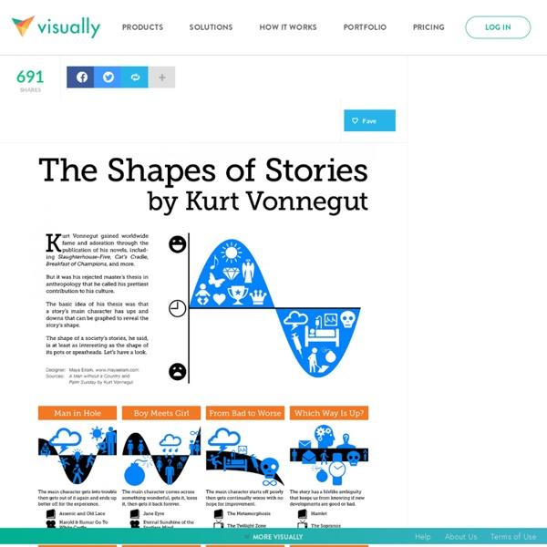 Kurt Vonnegut - The Shapes of Stories