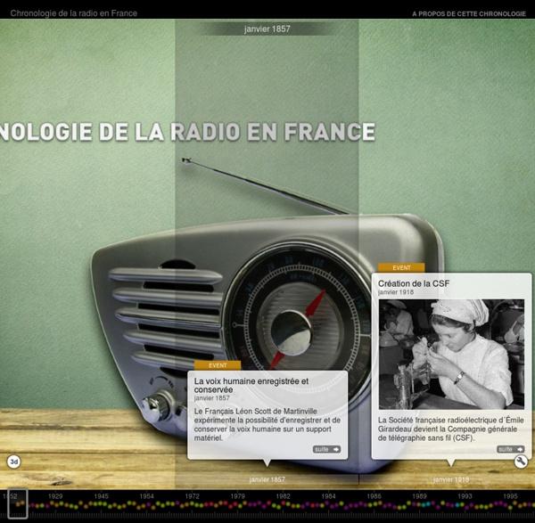 La radio en France depuis 1918 l InaGlobal
