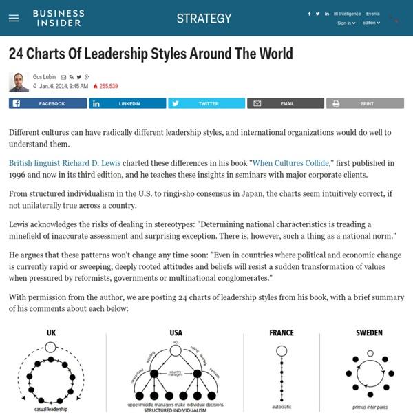 Leadership Styles Around The World