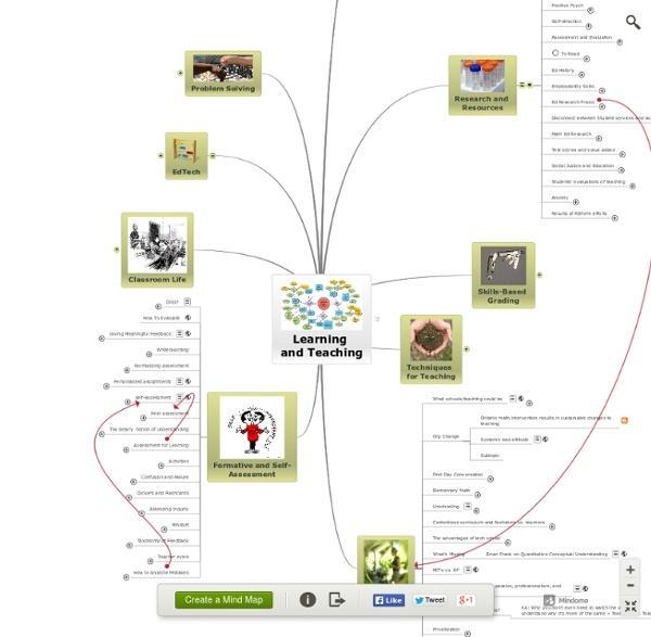 Example of mindmap