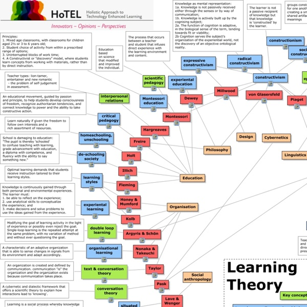 Learning Theory - What are the established learning theories?
