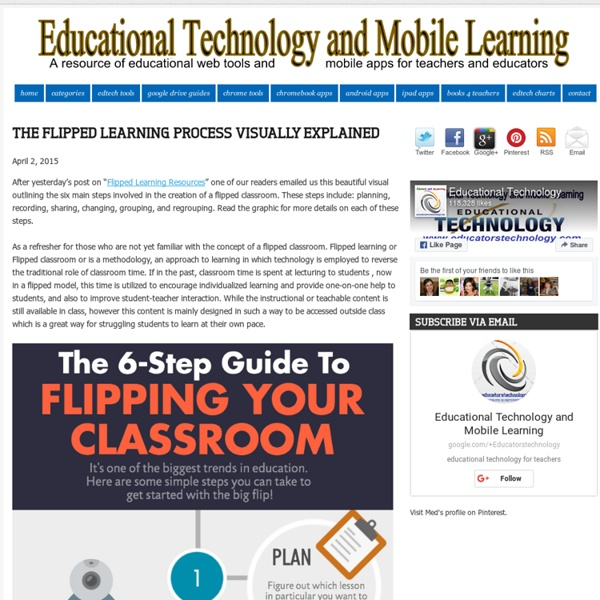 The Flipped Learning Process Visually Explained