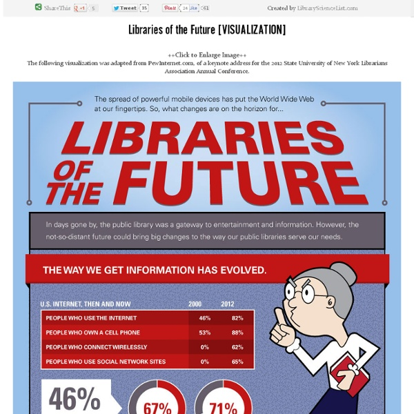 Libraries of the Future [VISUALIZATION]