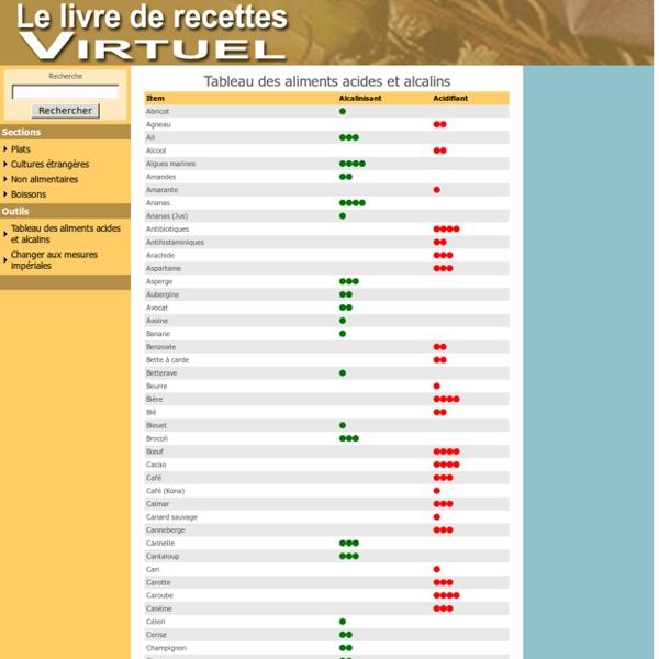 Assez Tableau des aliments acides et alcalins | Pearltrees OH13