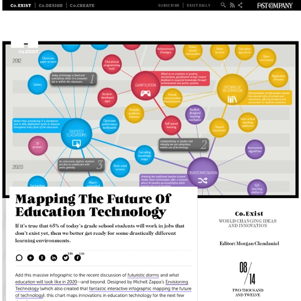Mapping The Future Of Education Technology