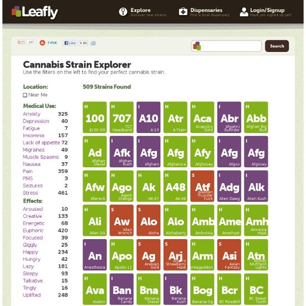 Marijuana Strain Effects