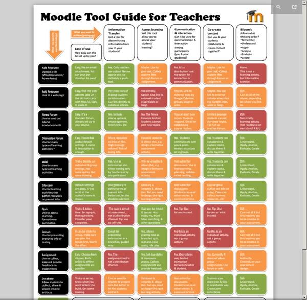 MoodleToolGuideforTeachers_May2010_JS.pdf