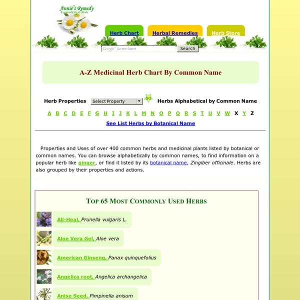 Medicinal Herbs Chart Plants Uses