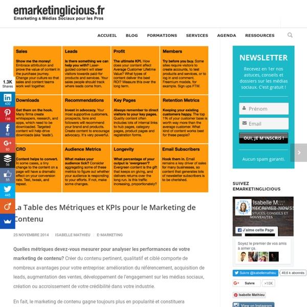 La Table des Métriques et KPIs pour le Marketing de Contenu
