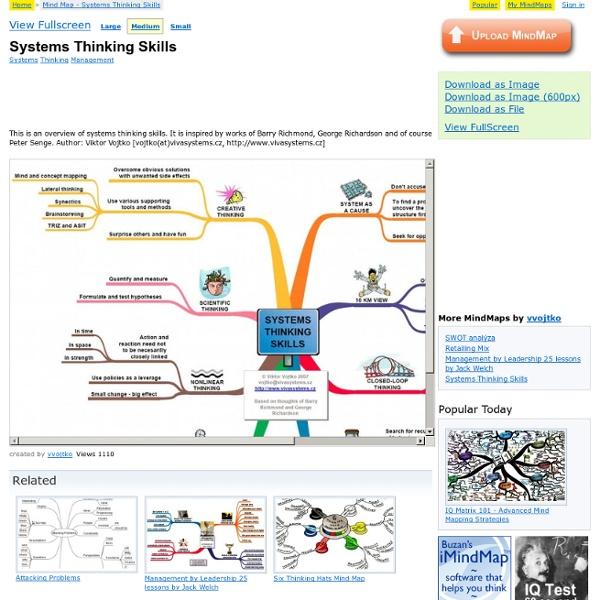 MindMap: Systems Thinking Skills