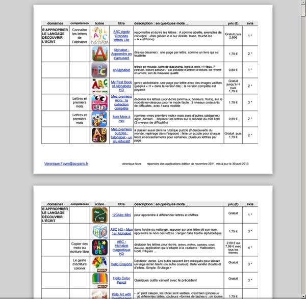 Répertoire de 250 applications pour iPad en maternelle