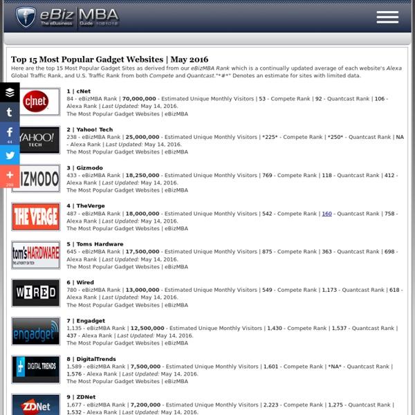 Top 15 Most Popular Gadget Websites