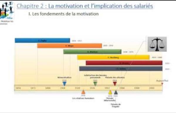 Thème 4 - Chapitre 2 : La motivation et l'implication des salariés