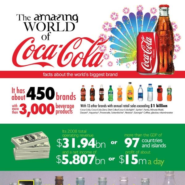 Coca Cola World- Infograph
