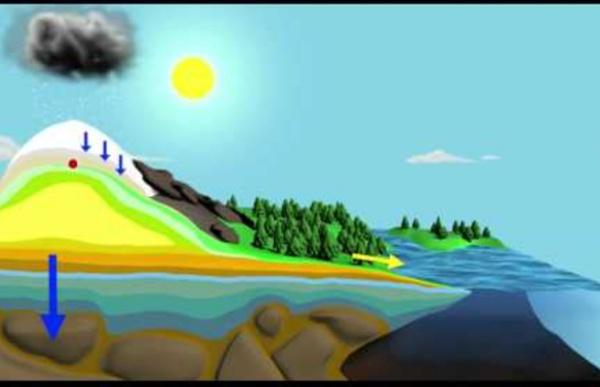 NASA: The Water Cycle [720p]