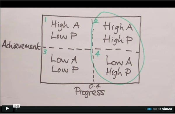 James Nottingham - The Progress/Achievement Quadrant on Vimeo