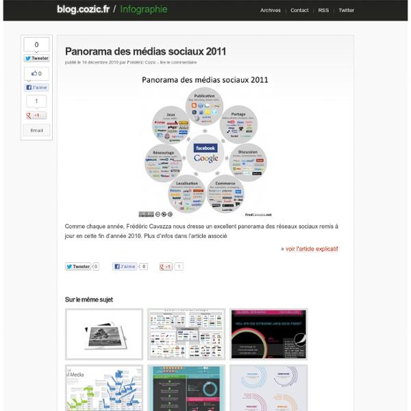 Panorama des médias sociaux 2011