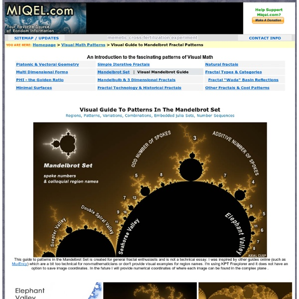 Patterns of Math - Visual Guide to the Mandelbrot Set