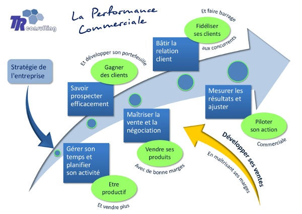 Performance-commerciale.png (PNG Image, 900 × 636 pixels)