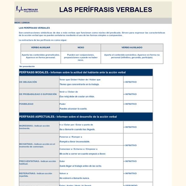 Perifrasis verbales