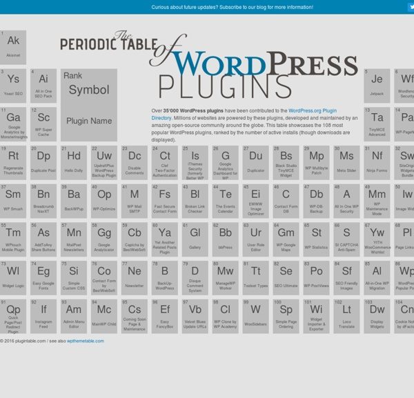 The Periodic Table of WordPress Plugins