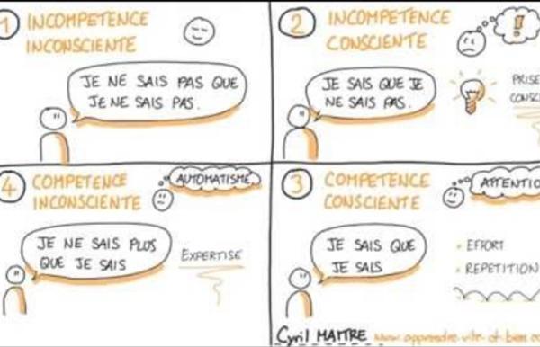 Les 4 phases de l'apprentissage selon Maslow