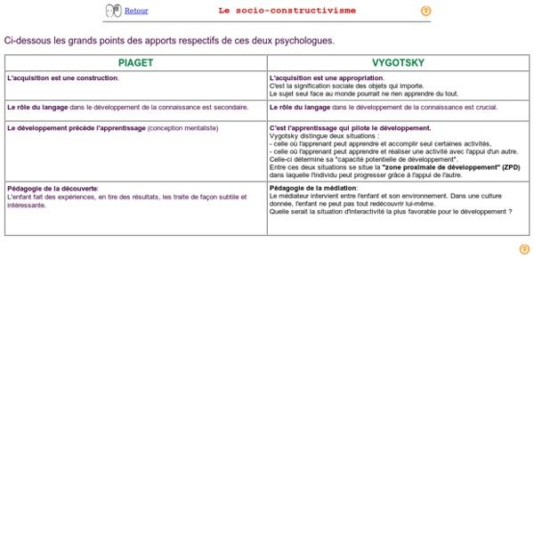 Piaget et Vigotsky - Rp70111