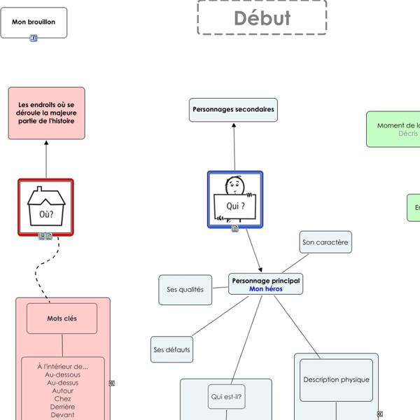 Plan du récit en 3D - Carte de concepts
