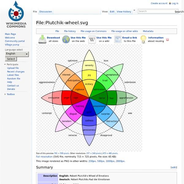 File:Plutchik-wheel.svg