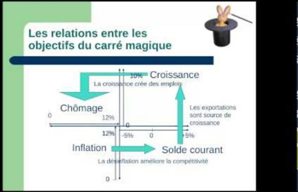 """Politique conjoncturelle et """"Carré magique"""". Notions d'économie"""