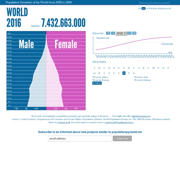 Population Pyramids of the World from 1950 to 2100 — PopulationPyramid.net