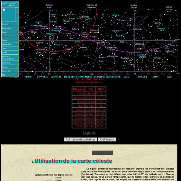 Positions des planètes sur la voûte céleste