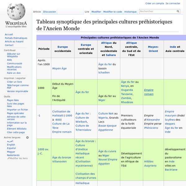 Tableau synoptique des principales cultures préhistoriques du Vieux Monde