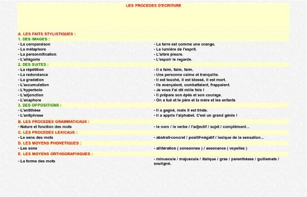 Liste des procédés et exemple