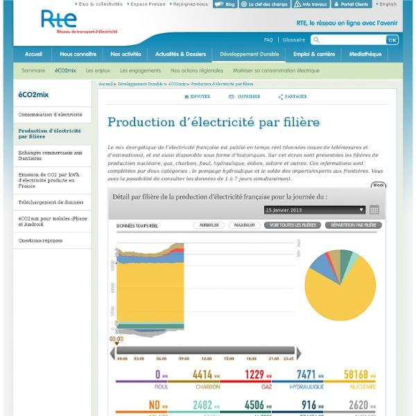 Production d'électricité par filière