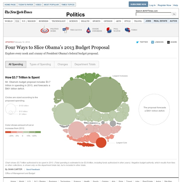 Four Ways to Slice Obama's 2013 Budget Proposal - Interactive Feature