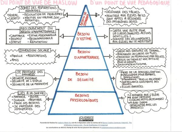 Pyramide-de-maslow-jpeg-001.jpg (JPEG Image, 2338×1700 pixels) - Scaled (38%)