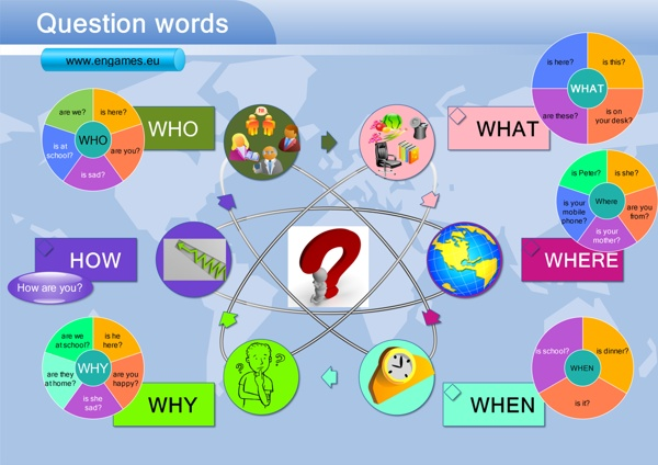 Question_words_mindmap