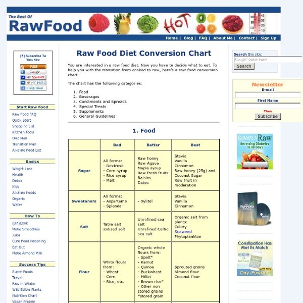 Raw Food Diet Conversion Chart