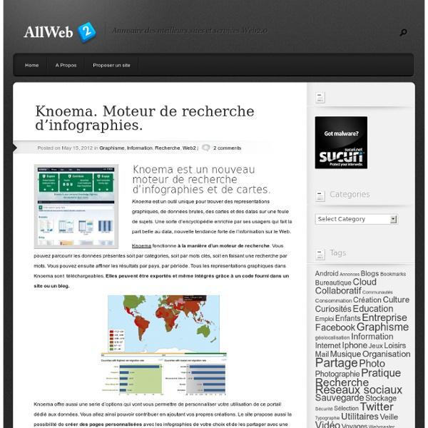 Knoema. Moteur de recherche d'infographies