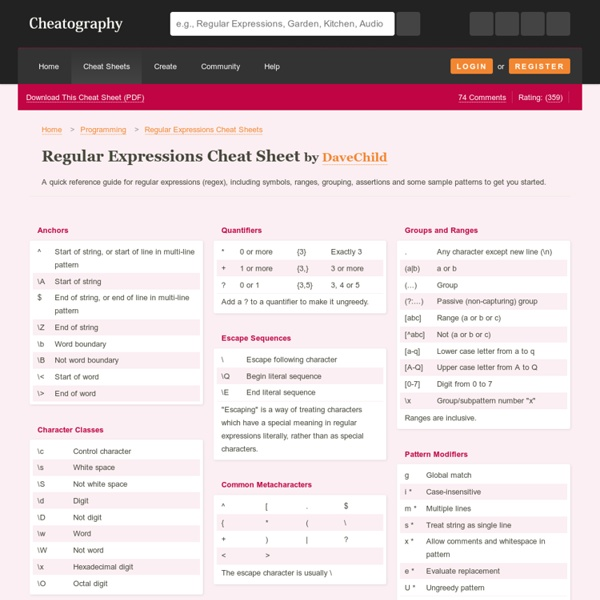 Regular Expressions Cheat Sheet by DaveChild