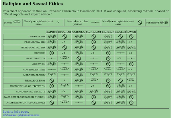 Religion and Sexual Ethics