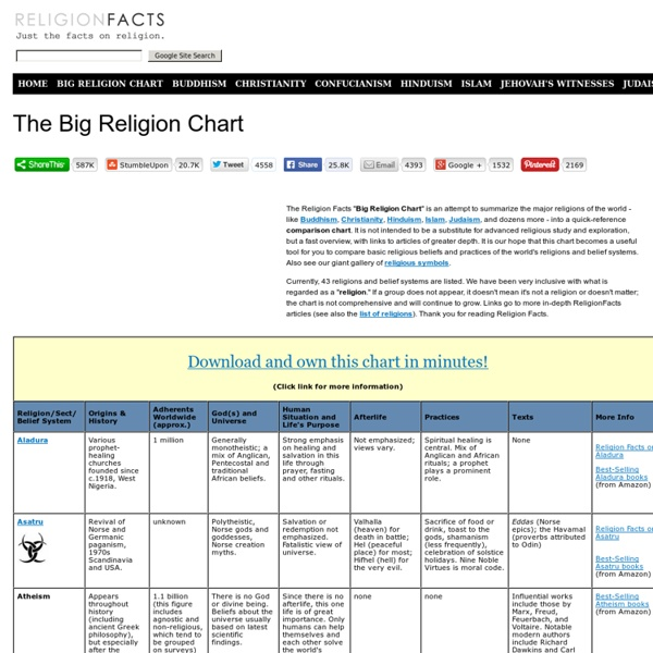 compare religions Outside of the five major religions, it is quite difficult to find accurate information about the other religious groups more obscure religions like taoism, ancestor.