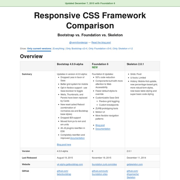 Responsive CSS Framework Comparison: Bootstrap, Foundation, Skeleton