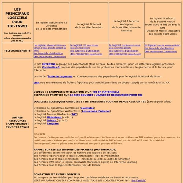Ressources pour les TBI-TNWII
