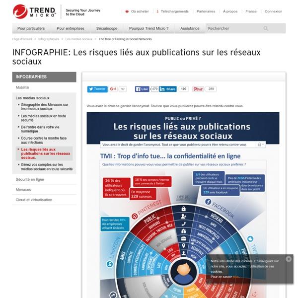 Les risques liés aux publications sur les réseaux sociaux.