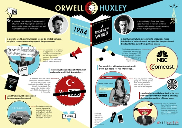 Huxley/Orwell comparison