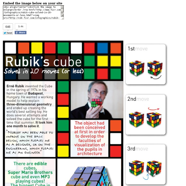 Rubik cube solved in 20 movements or less